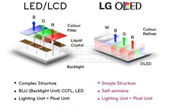 LG和OLED差别