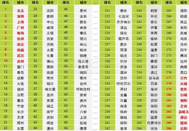 中国绿色智能城市发展智库报告